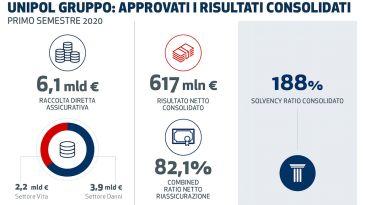 Il Gruppo Unipol incrementarisultato netto e patrimonio
